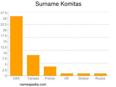 Surname Komitas