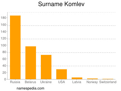 Surname Komlev