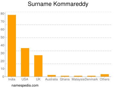 Surname Kommareddy