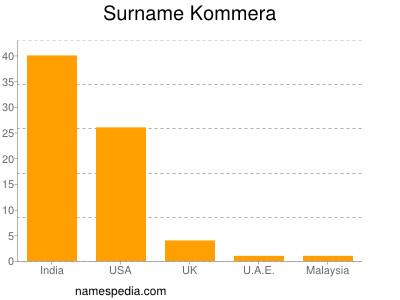 nom Kommera