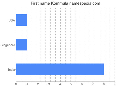 Given name Kommula