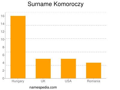 Surname Komoroczy
