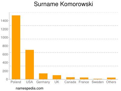 Familiennamen Komorowski
