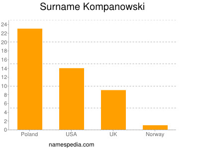 Surname Kompanowski
