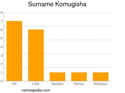Surname Komugisha