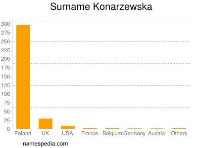 Surname Konarzewska