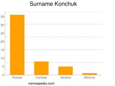 Surname Konchuk