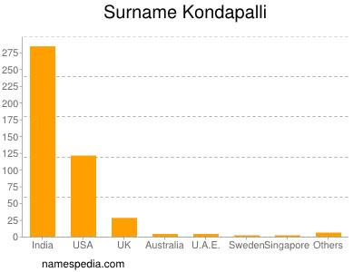 Familiennamen Kondapalli