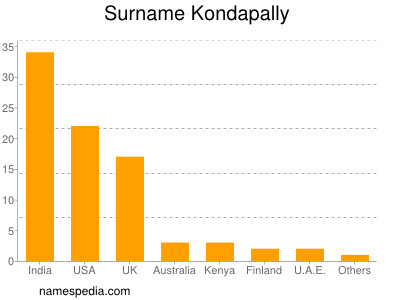 Surname Kondapally