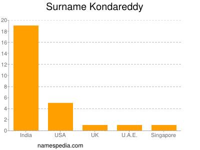 Surname Kondareddy