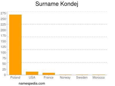 Surname Kondej