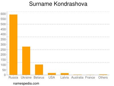 Surname Kondrashova