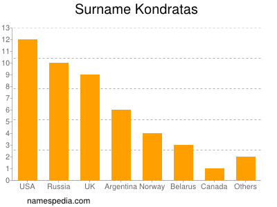Surname Kondratas