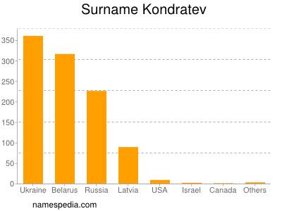Surname Kondratev