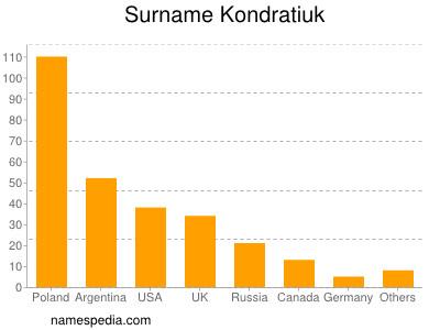 Surname Kondratiuk