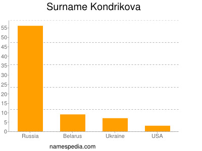 Surname Kondrikova