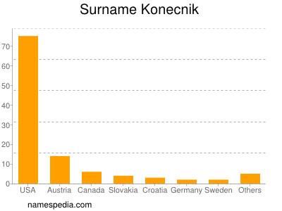 Surname Konecnik