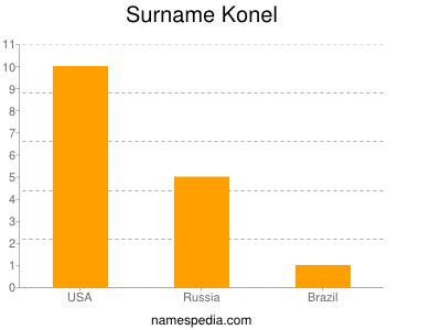 Surname Konel