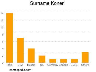 Surname Koneri