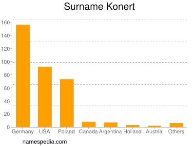 Surname Konert