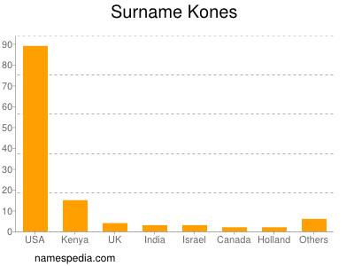 Surname Kones