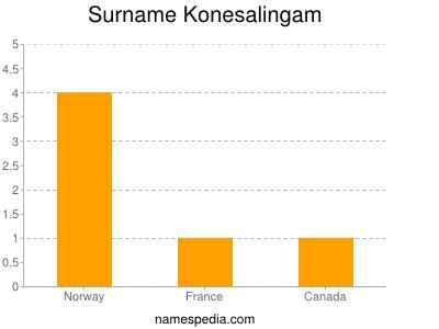 Surname Konesalingam