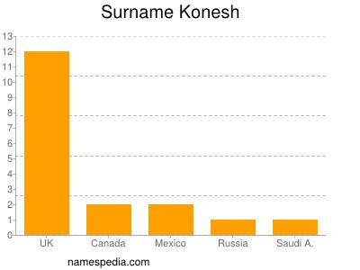 Surname Konesh
