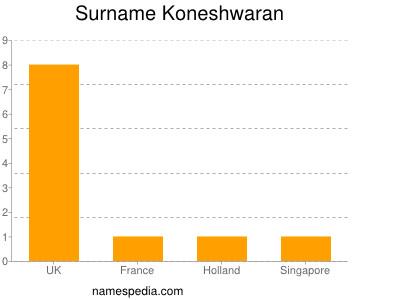 Surname Koneshwaran