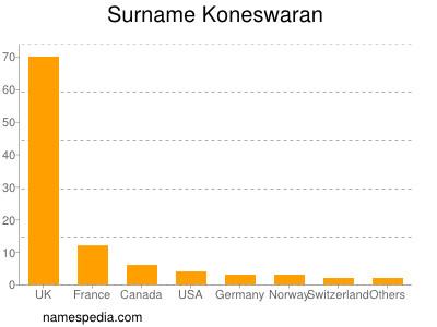 Surname Koneswaran