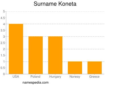 Surname Koneta