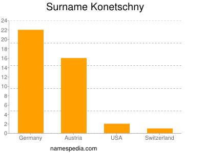 Surname Konetschny