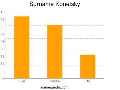 Surname Konetsky