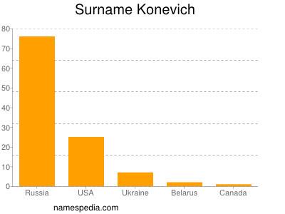 Surname Konevich