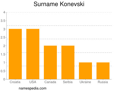 Surname Konevski