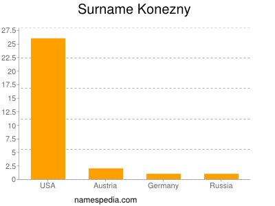 Surname Konezny