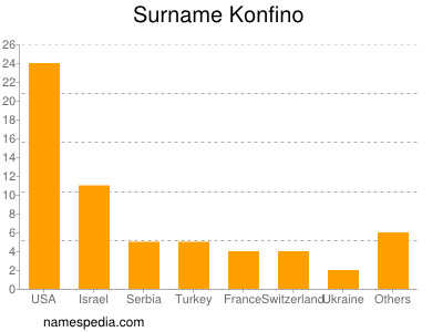 Surname Konfino