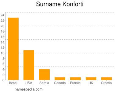 Surname Konforti