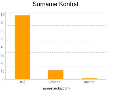 Surname Konfrst