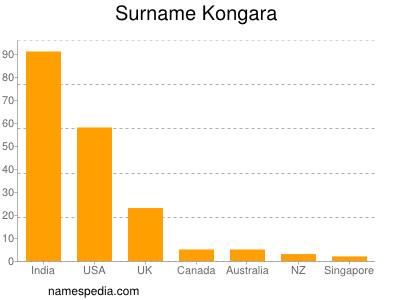 Surname Kongara