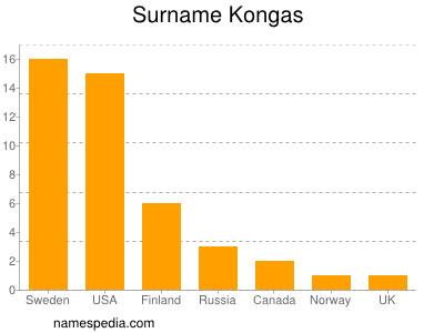 Surname Kongas