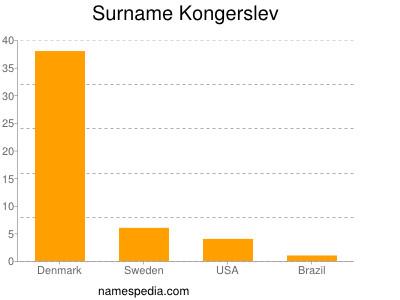 Surname Kongerslev