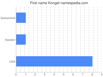 Given name Konget