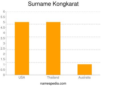 Surname Kongkarat