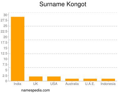 Surname Kongot