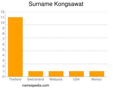 Surname Kongsawat