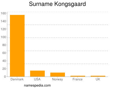 Surname Kongsgaard