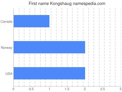 Given name Kongshaug
