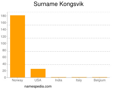 Surname Kongsvik