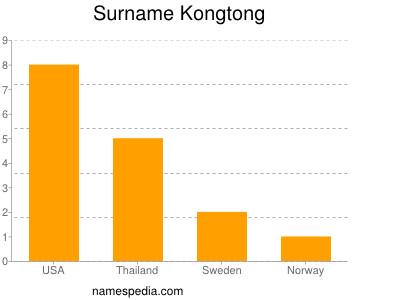 Surname Kongtong