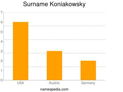 Surname Koniakowsky